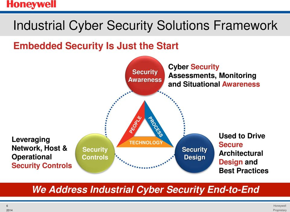 Host & Operational Security Controls Security Controls TECHNOLOGY Security Design Used to