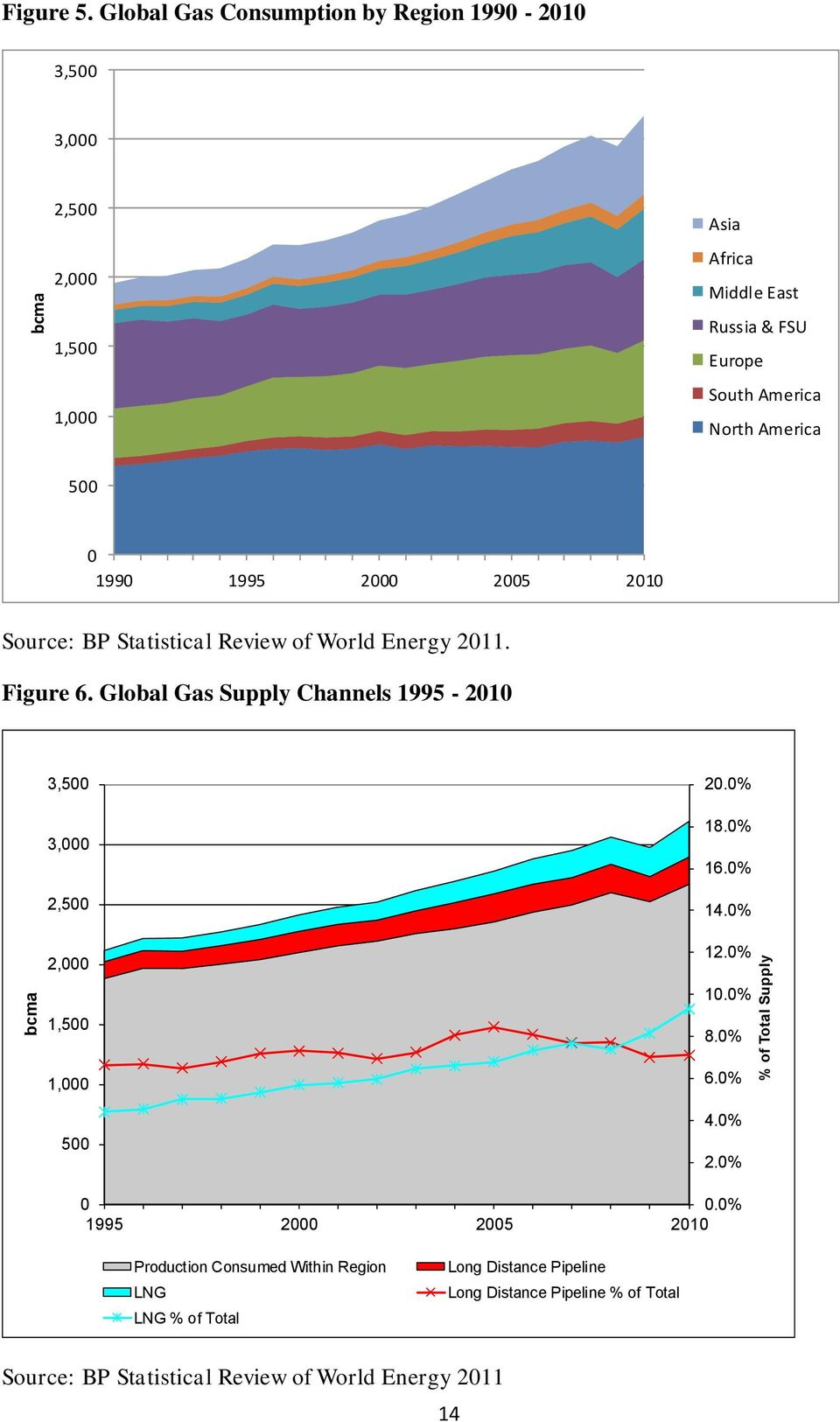 5 199 1995 2 25 21 Source: BP Statistical Review of World Energy 211. Figure 6.