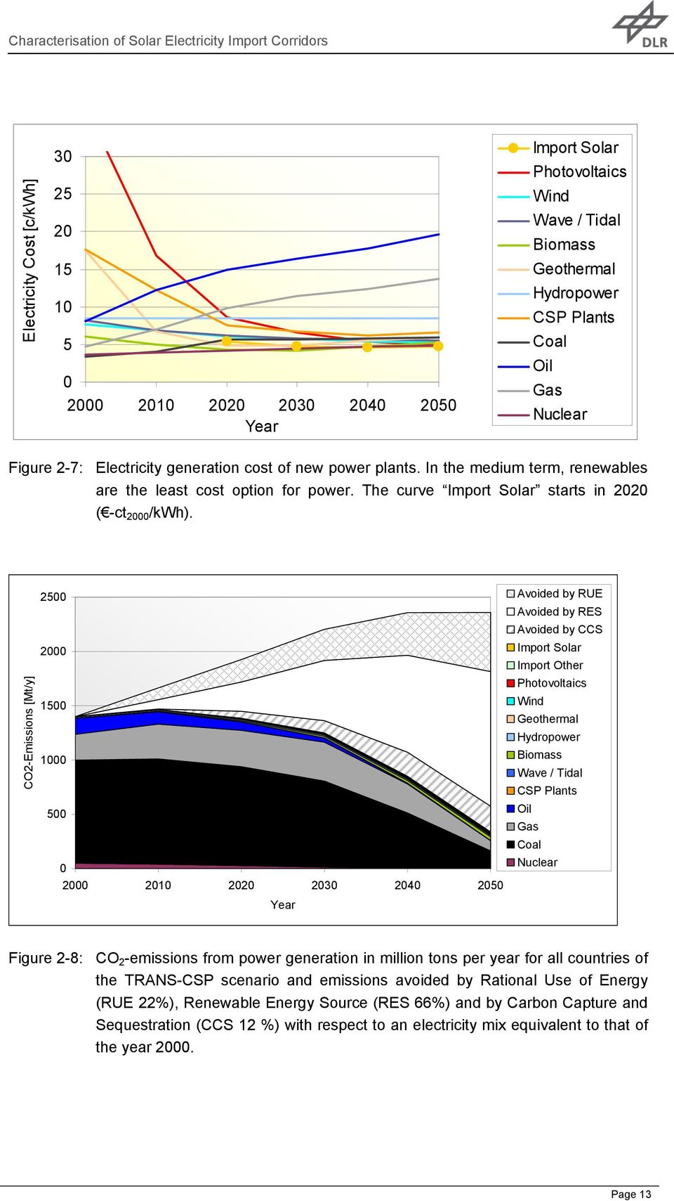 CO2-Emissions [Mt/y] 2500 2000 1500 1000 500 0 2000 2010 2020 2030 2040 2050 Year Avoided by RUE Avoided by RES Avoided by CCS Import Solar Import Other Photovoltaics Wind Geothermal Hydropower