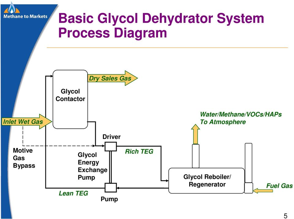 To Atmosphere Driver Motive Gas Bypass Lean TEG Glycol Energy