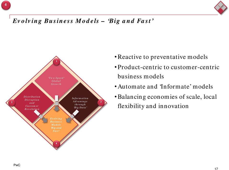 models Product-centric to customer-centric business models Automate and Informate models