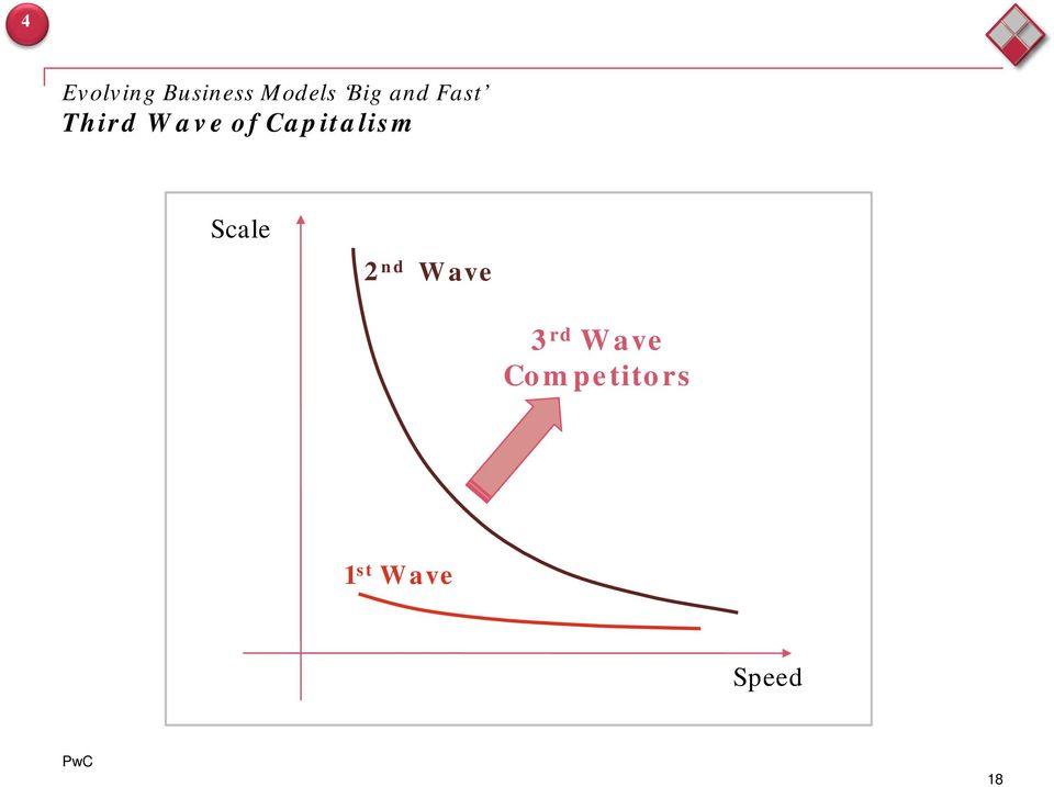 Capitalism Scale 2 nd Wave 3