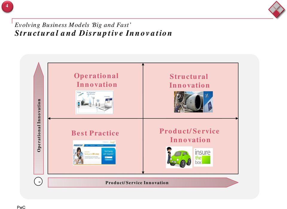 Structural Innovation Operational Innovation Best