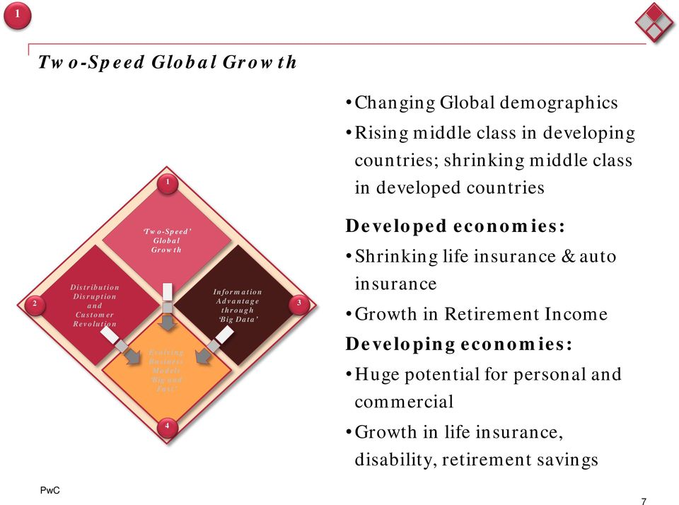 shrinking middle class in developed countries Developed economies: Shrinking life insurance & auto insurance Growth in Retirement