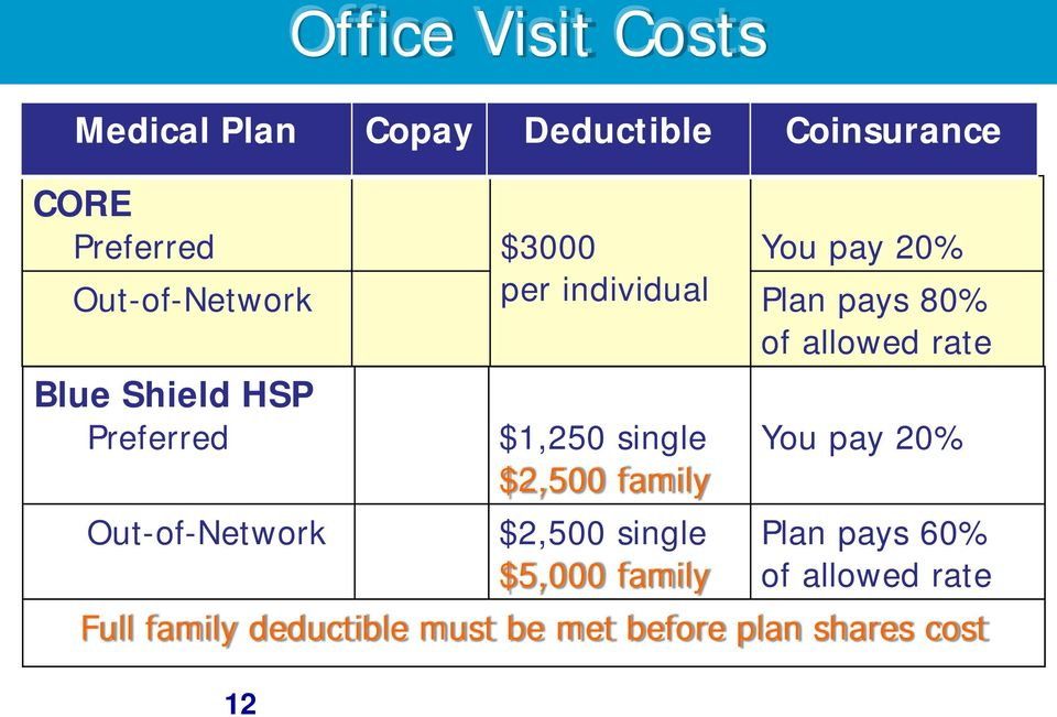 Preferred Out-of-Network 12 $1,250 single $2,500 family $2,500 single $5,000 family You