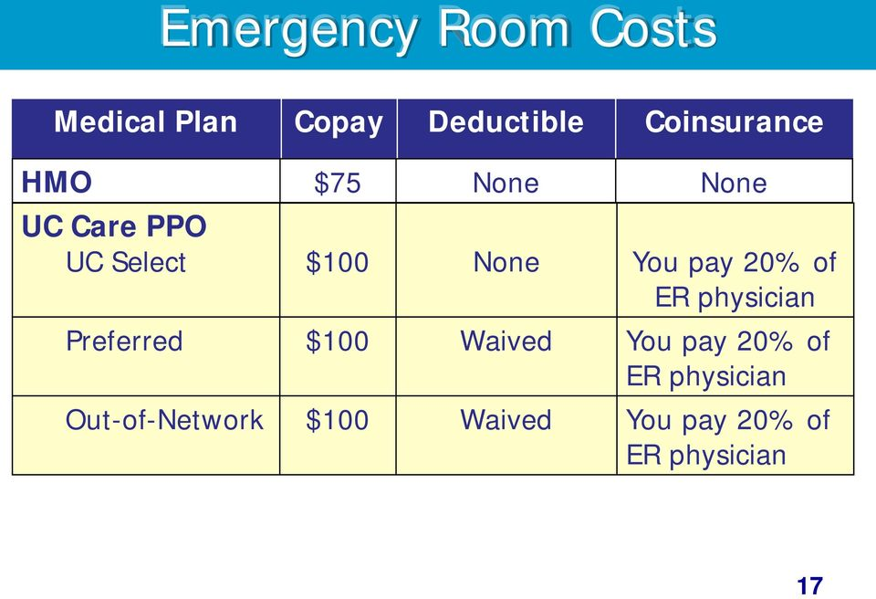 You pay 20% of ER physician Preferred $100 Waived You pay 20%