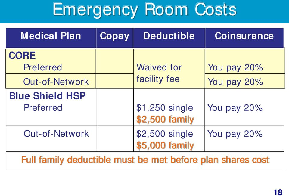 Preferred Out-of-Network $1,250 single $2,500 family $2,500 single $5,000 family