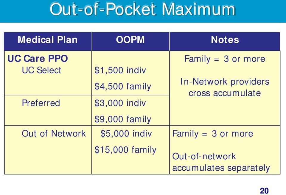 family $5,000 indiv $15,000 family Family = 3 or more In-Network