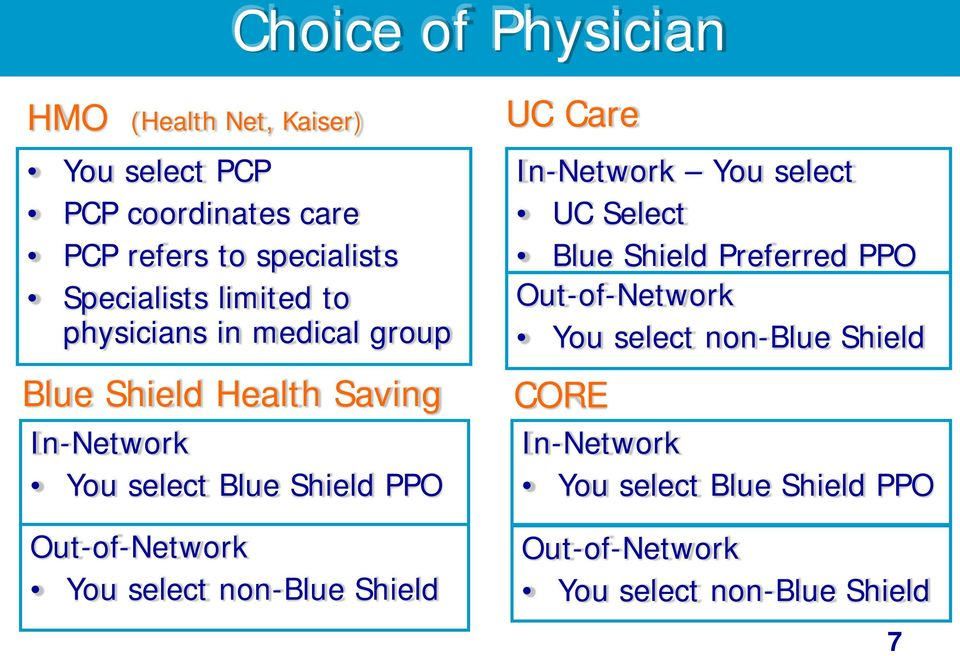 Out-of-Network You select non-blue Shield UC Care In-Network You select UC Select Blue Shield Preferred PPO