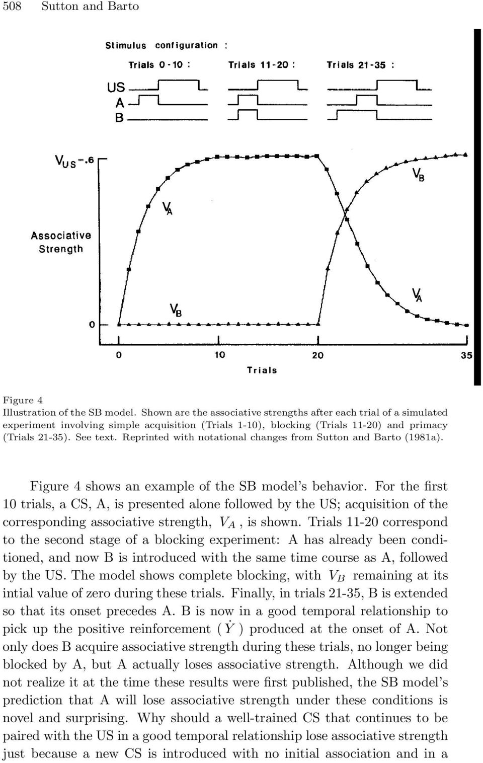 Reprinted with notational changes from Sutton and Barto (1981a). Figure 4 shows an example of the SB model s behavior.