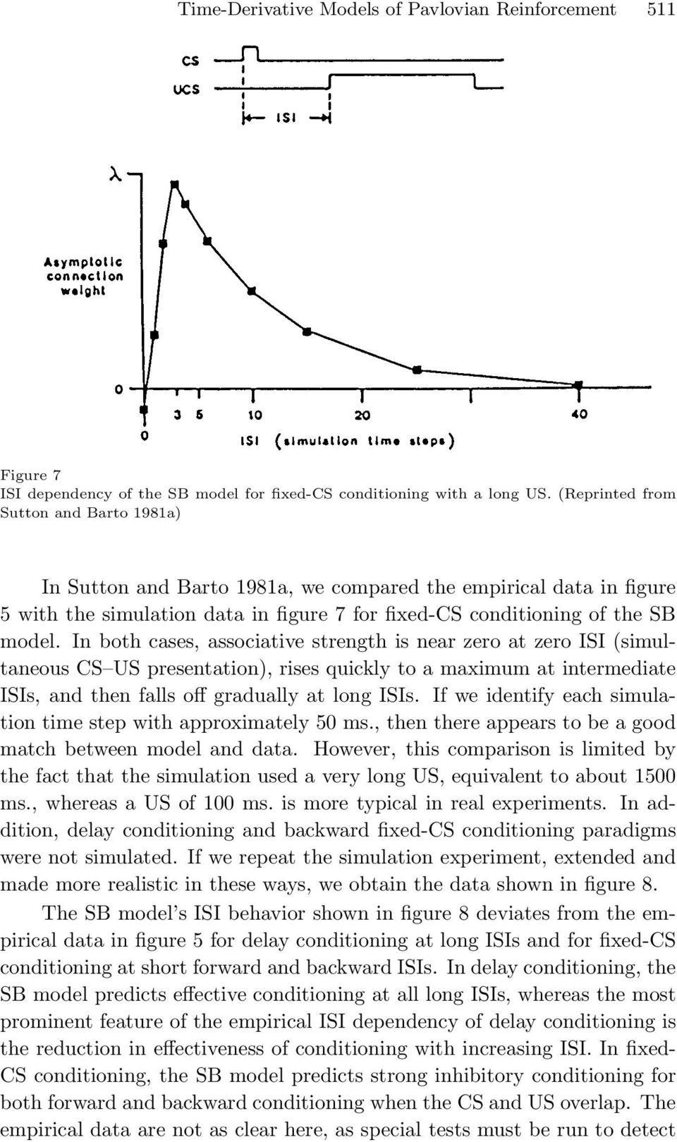 In both cases, associative strength is near zero at zero ISI (simultaneous CS US presentation), rises quickly to a maximum at intermediate ISIs, and then falls off gradually at long ISIs.