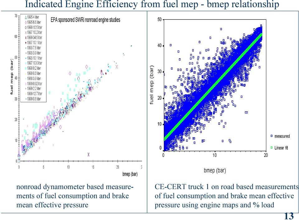 effective pressure CE-CERT truck 1 on road based measurements of fuel