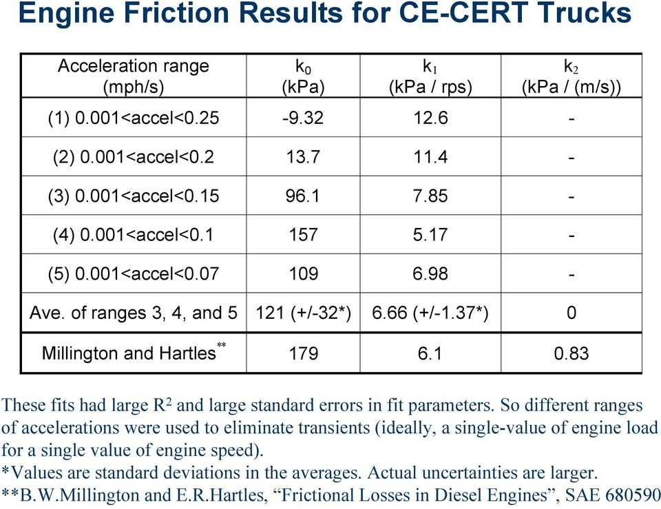 fits had large R 2 and large standard errors in fit parameters So different ranges of accelerations were used to eliminate transients (ideally, a single-value of engine load for a