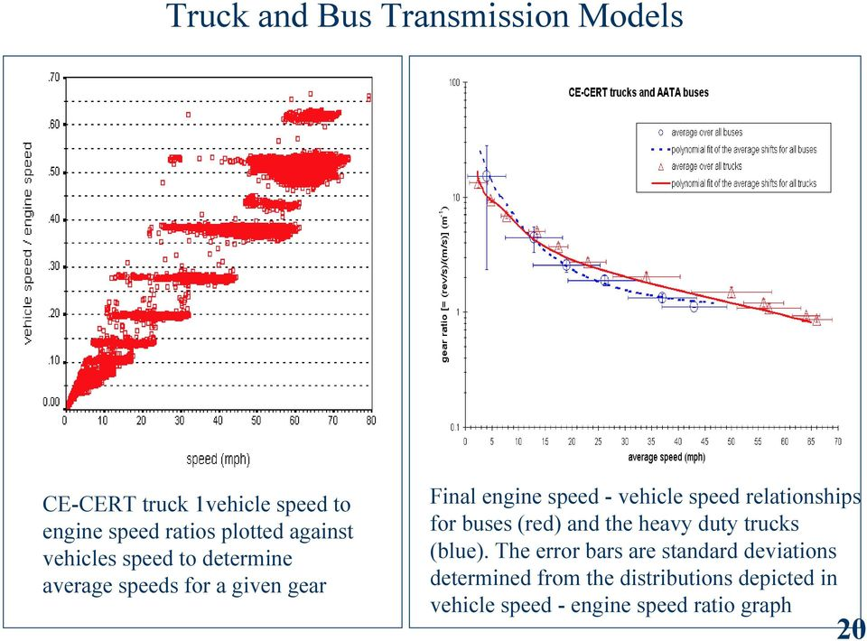 speed relationships for buses (red) and the heavy duty trucks (blue) The error bars are standard