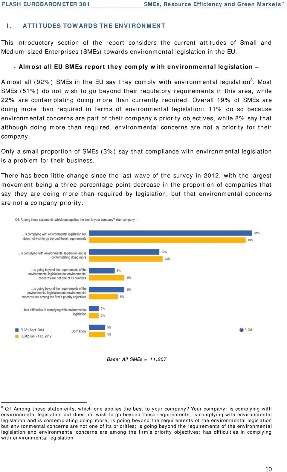 - Almost all EU SMEs report they comply with environmental legislation Almost all (92%) SMEs in the EU say they comply with environmental legislation 8.