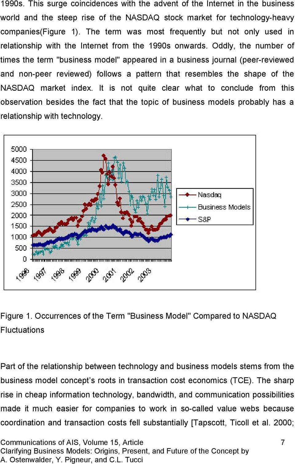 "Oddly, the number of times the term ""business model"" appeared in a business journal (peer-reviewed and non-peer reviewed) follows a pattern that resembles the shape of the NASDAQ market index."
