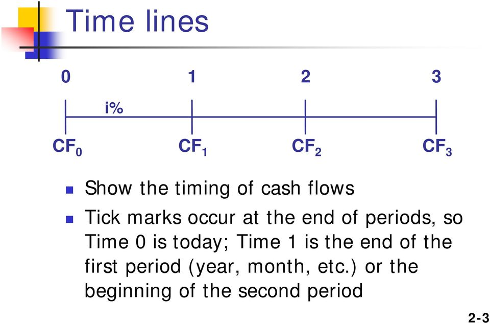 Time 0 is today; Time 1 is the end of the first period
