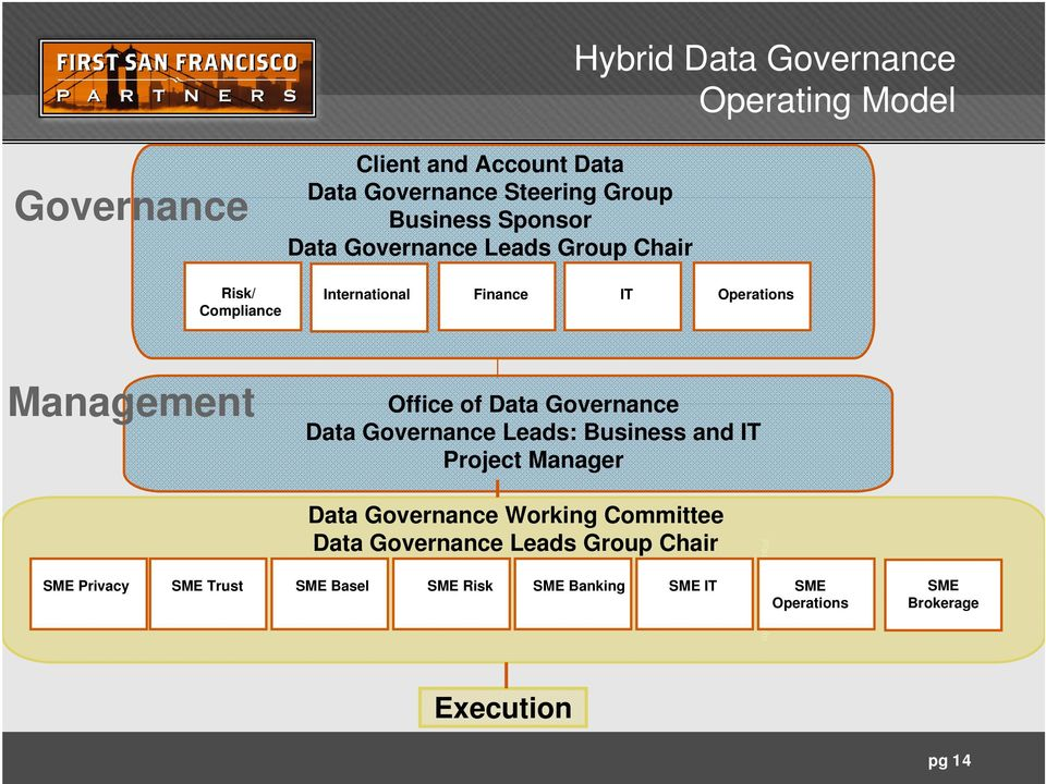 Data Governance Leads: Business and IT Project Manager SME Privacy Data Governance Working Committee Data Governance Leads
