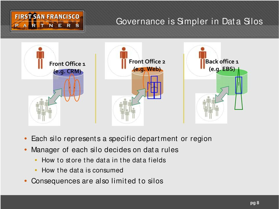 region Manager of each silo decides on data rules How to store the data in the