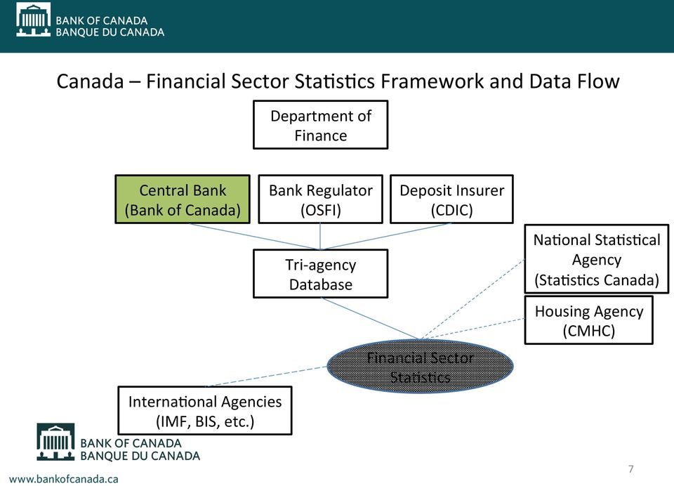) Bank Regulator (OSFI) Tri- agency Database Deposit Insurer (CDIC)