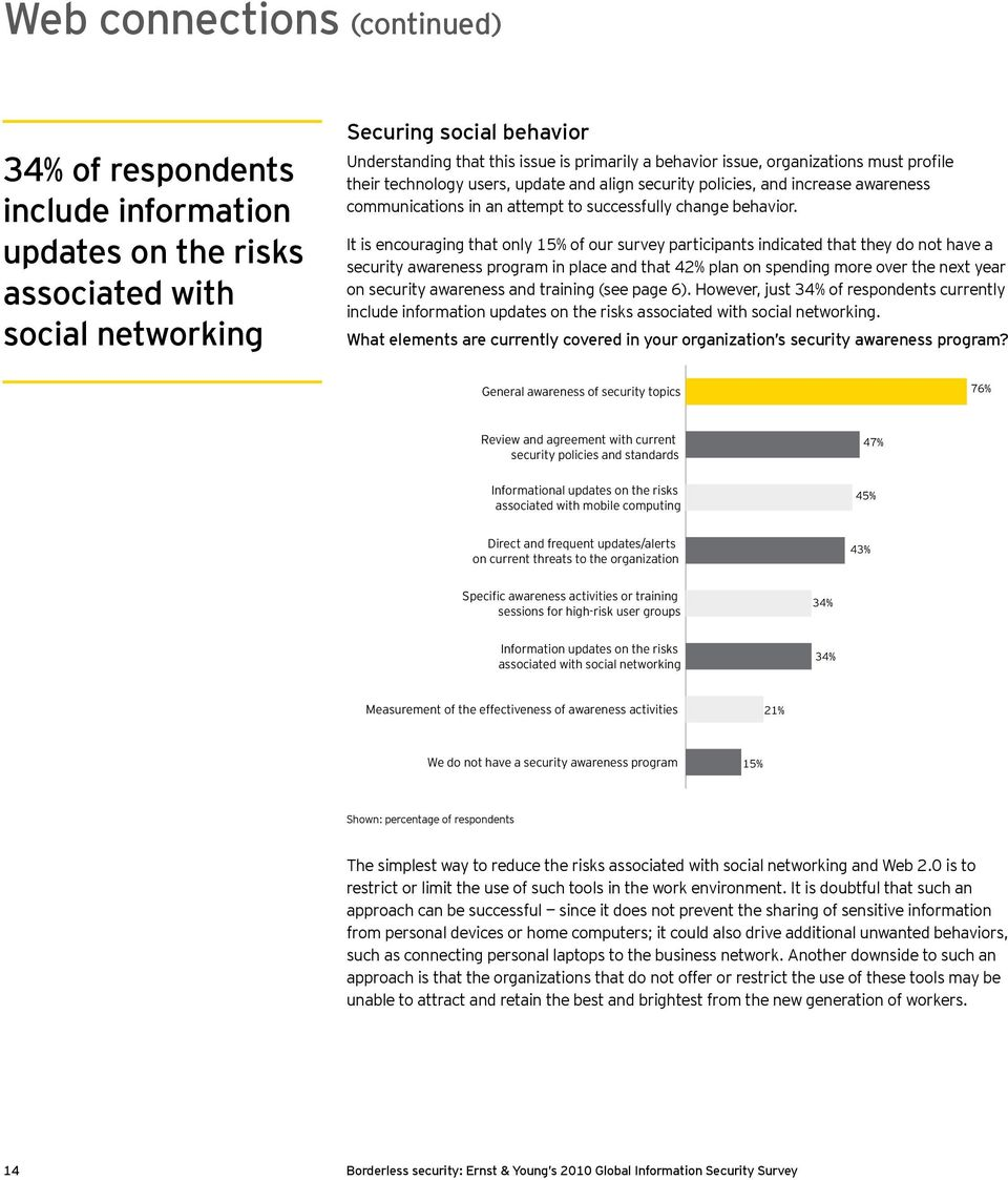 It is encouraging that only 15% of our survey participants indicated that they do not have a security awareness program in place and that 42% plan on spending more over the next year on security