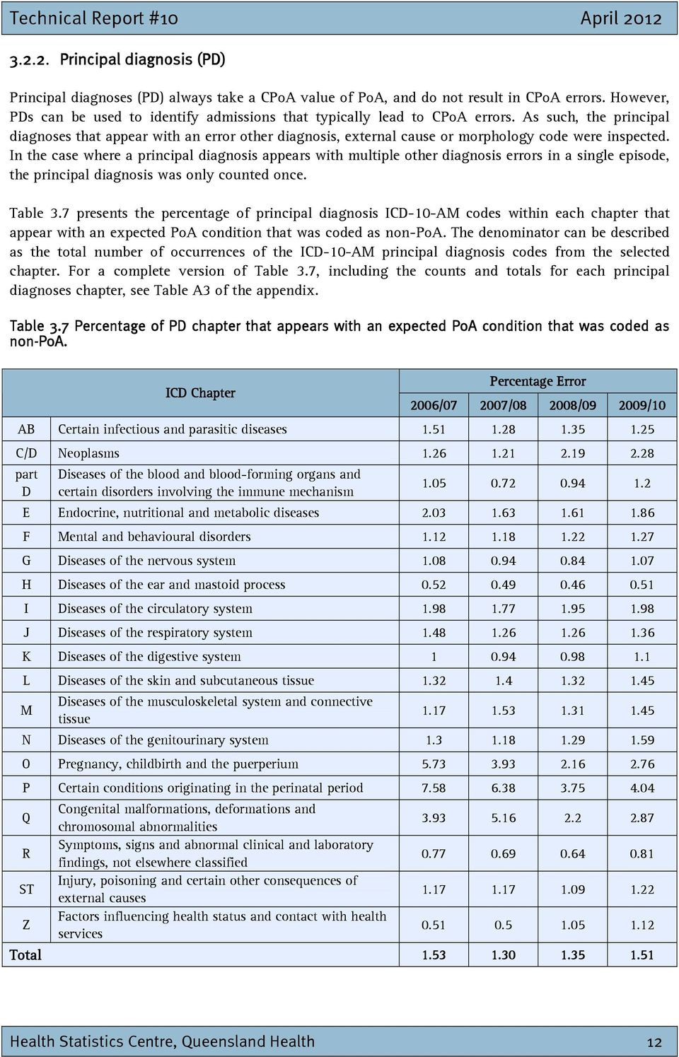 In the case where a principal diagnosis appears multiple other diagnosis errors in a single episode, the principal diagnosis was only counted once. Table 3.