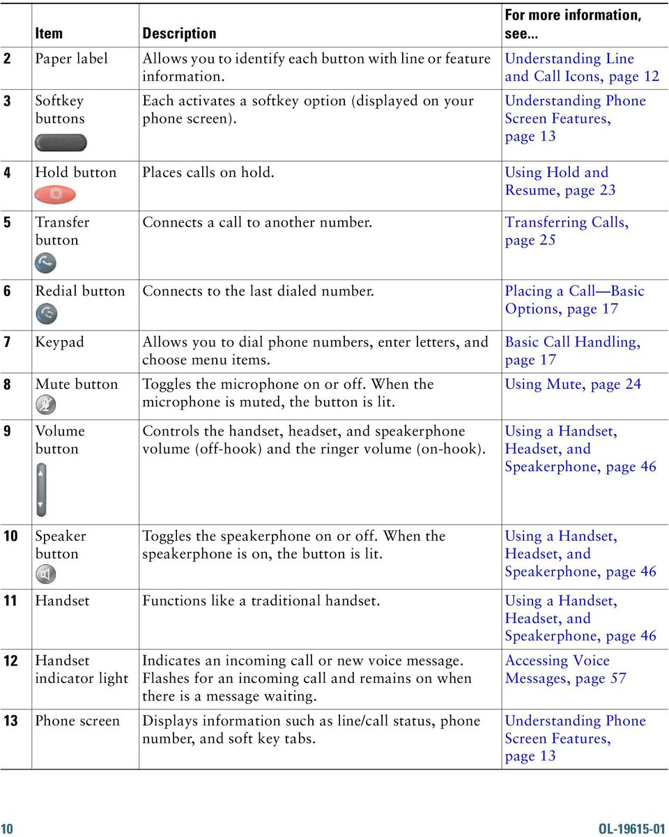 Using Hold and Resume, page 23 5 Transfer button Connects a call to another number. Transferring Calls, page 25 6 Redial button Connects to the last dialed number.