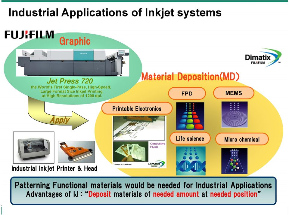 Apply Printable Electronics Material Deposition(MD) FPD MEMS Life science Micro chemical Industrial Inkjet