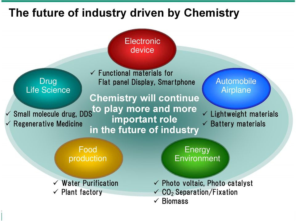 and more important role in the future of industry Automobile Airplane Lightweight materials Battery materials Food