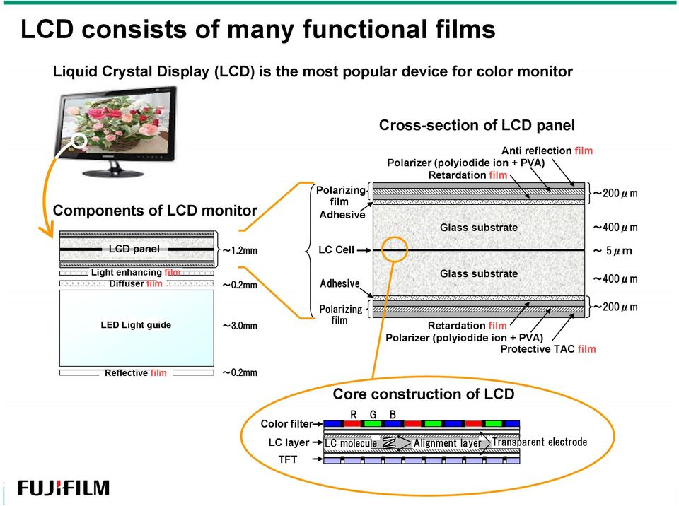 2mm LC Cell ~5μm Light enhancing film Diffuser film ~0.2mm Adhesive Glass substrate ~400μm LED Light guide ~3.