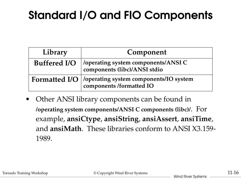 components can be found in /operating system components/ansi C components (libc)/.