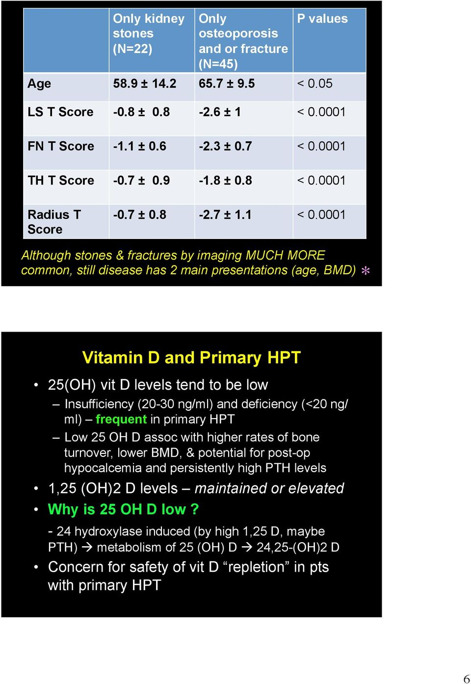0001 Although stones & fractures by imaging MUCH MORE common, still disease has 2 main presentations (age, BMD) * Vitamin D and Primary HPT 25(OH) vit D levels tend to be low Insufficiency (20-30