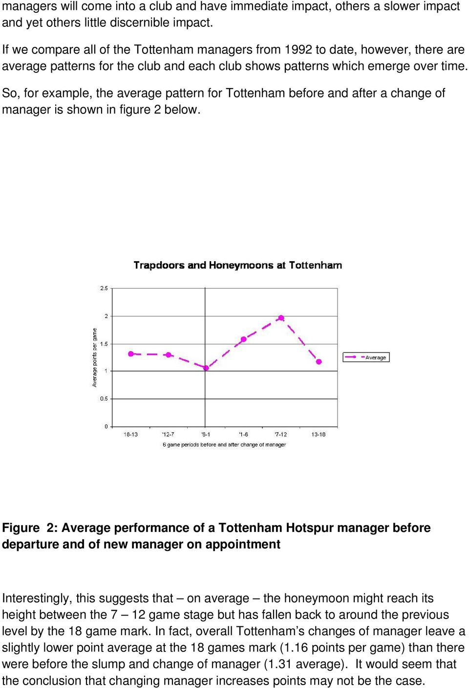 So, for example, the average pattern for Tottenham before and after a change of manager is shown in figure 2 below.
