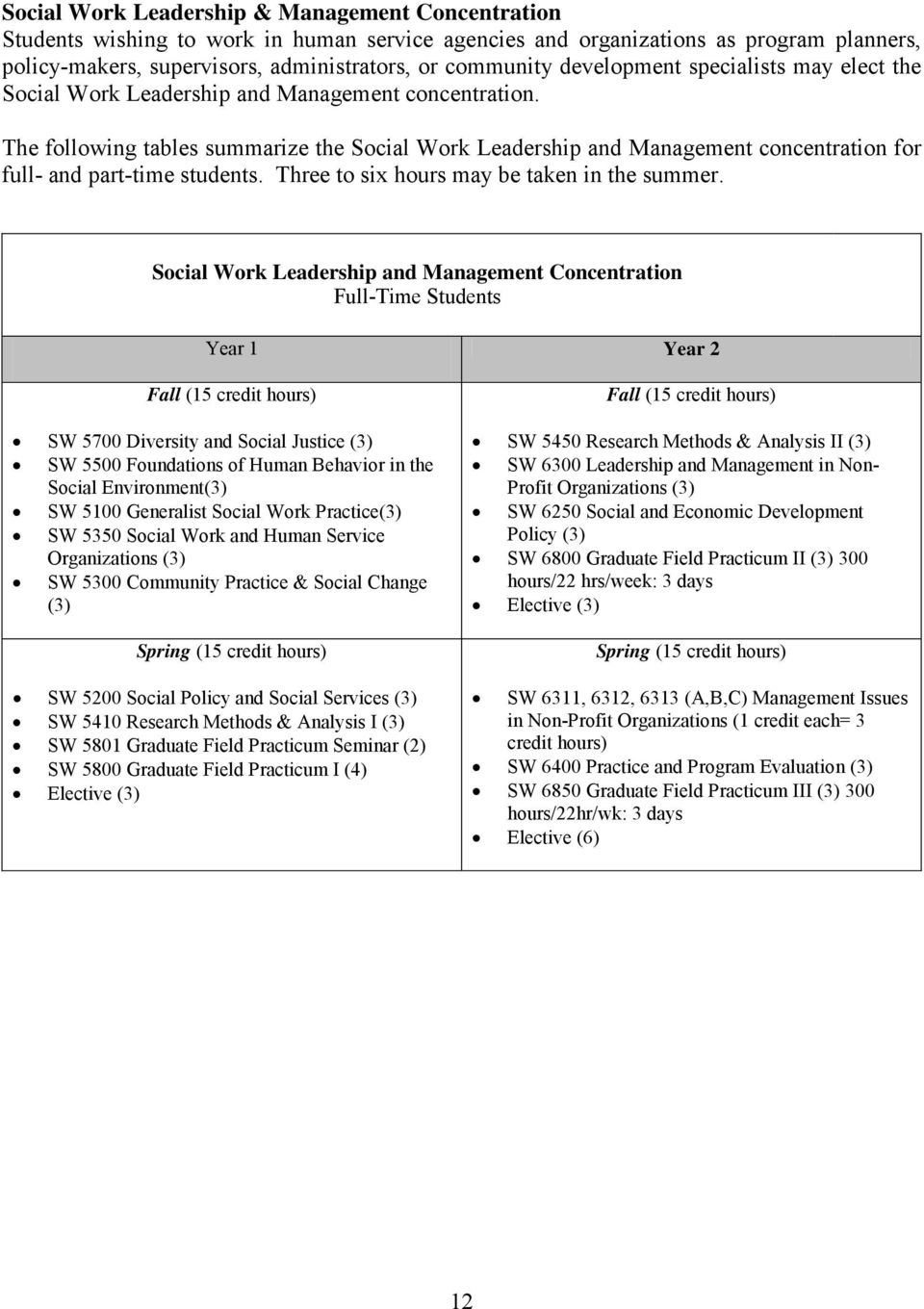 The following tables summarize the Social Work Leadership and Management concentration for full- and part-time students. Three to six hours may be taken in the summer.