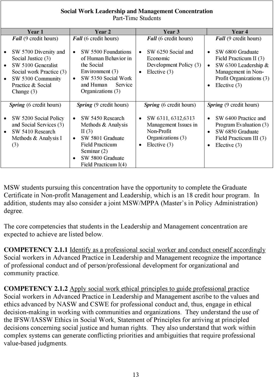 Social Work and Human Service Organizations (3) SW 6250 Social and Economic Development Policy (3) Elective (3) SW 6800 Graduate Field Practicum II (3) SW 6300 Leadership & Management in Non- Profit