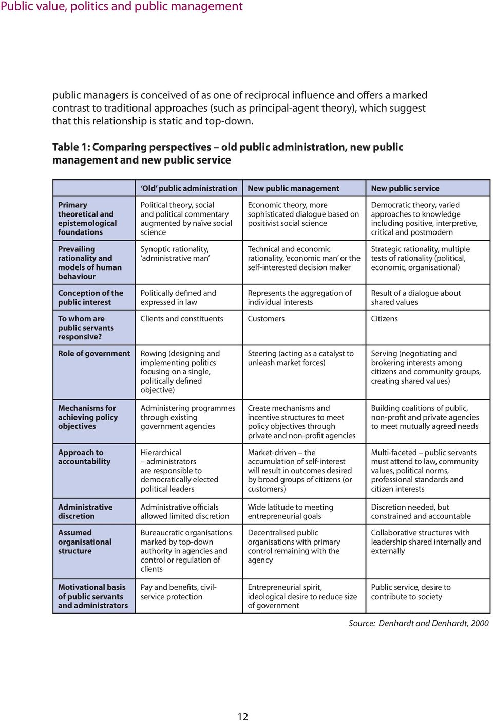 Table 1: Comparing perspectives old public administration, new public management and new public service Old public administration New public management New public service Primary theoretical and