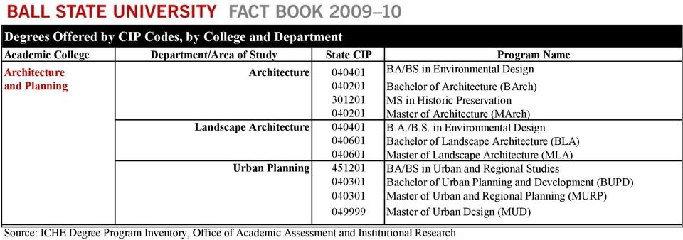 in Environmental Design 040601 Bachelor of Landscape Architecture (BLA) 040601 Master of Landscape Architecture (MLA) Urban Planning