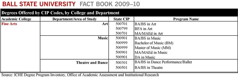 Master of Music (MM) 500901 MA/MAEd in Music 500901 DA in Music Theatre