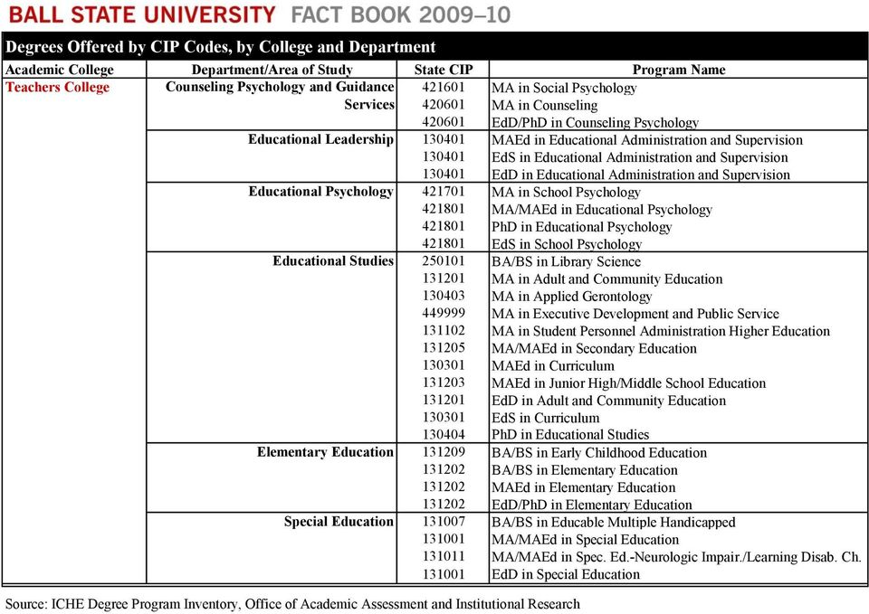 Psychology 421801 MA/MAEd in Educational Psychology 421801 PhD in Educational Psychology 421801 EdS in School Psychology Educational Studies 250101 BA/BS in Library Science 131201 MA in Adult and