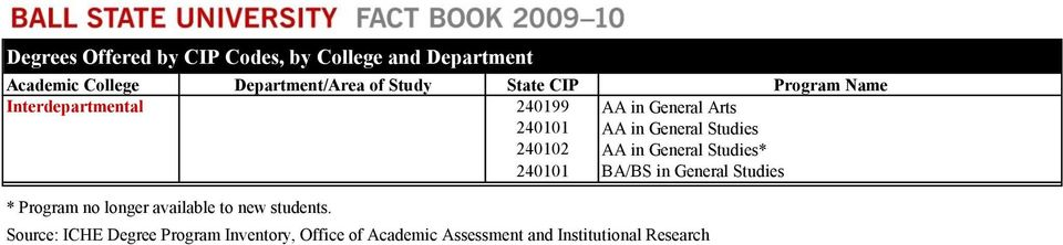 General Studies* 240101 BA/BS in General