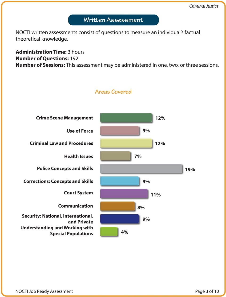 Areas Covered Crime Scene Management 12% Use of Force 9% Criminal Law and Procedures 12% Health Issues 7% Police Concepts and Skills 19%