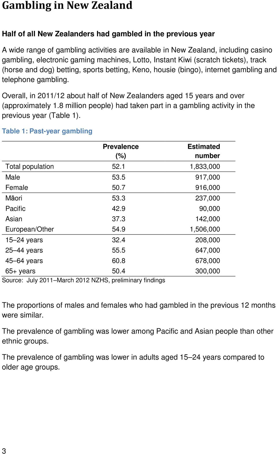 Overall, in 2011/12 about half of New Zealanders aged 15 years and over (approximately 1.8 million people) had taken part in a gambling activity in the previous year (Table 1).