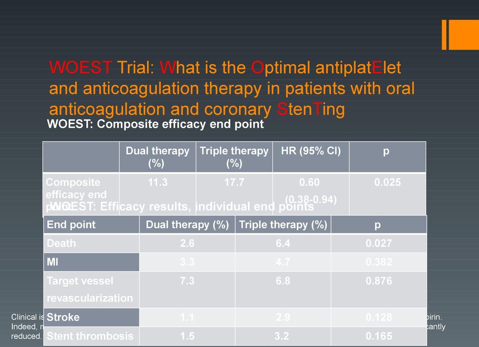 94) point WOEST: Efficacy results, individual end points End point Dual therapy (%) Triple therapy (%) p Clinical ischemic events were a secondary end point, and results suggested these were