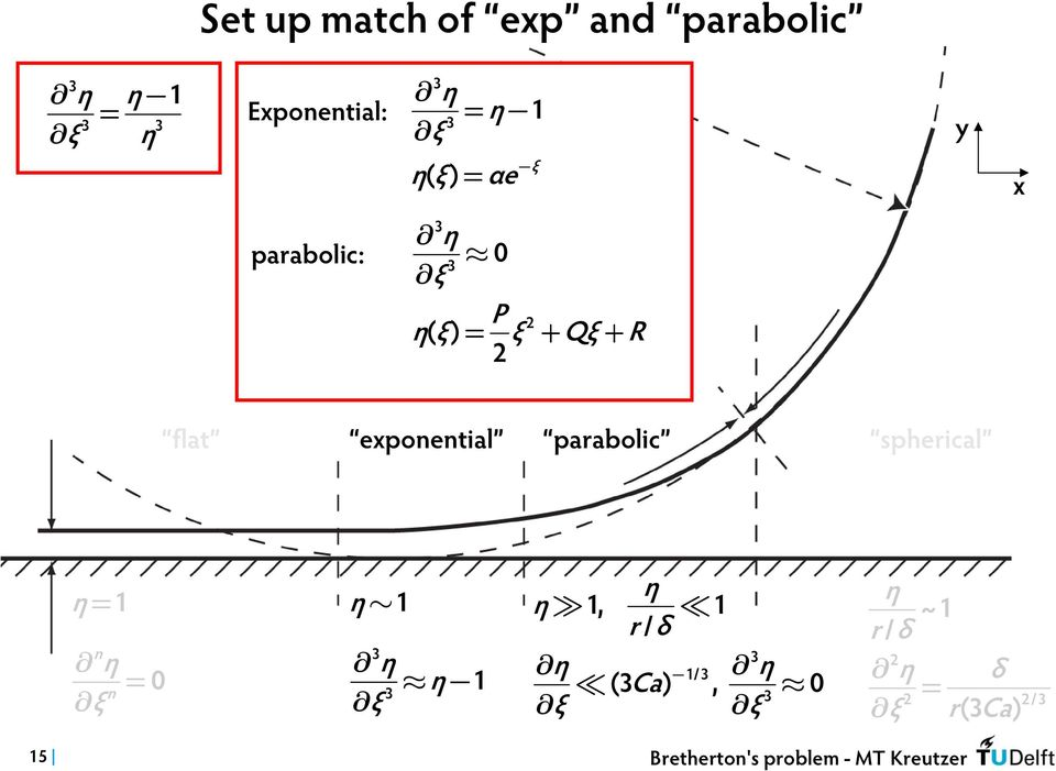exponential parabolic spherical no η = 1 show n η 0 n = no η 1