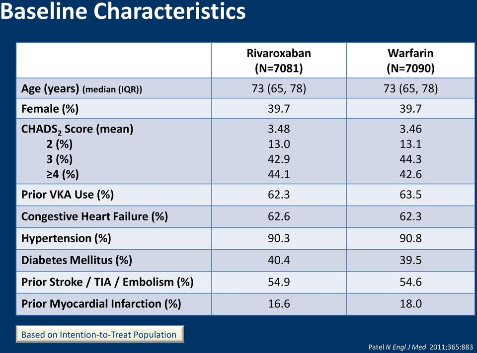 5 Congestive Heart Failure (%) 62.6 62.3 Hypertension (%) 90.3 90.8 Diabetes Mellitus (%) 40.4 39.