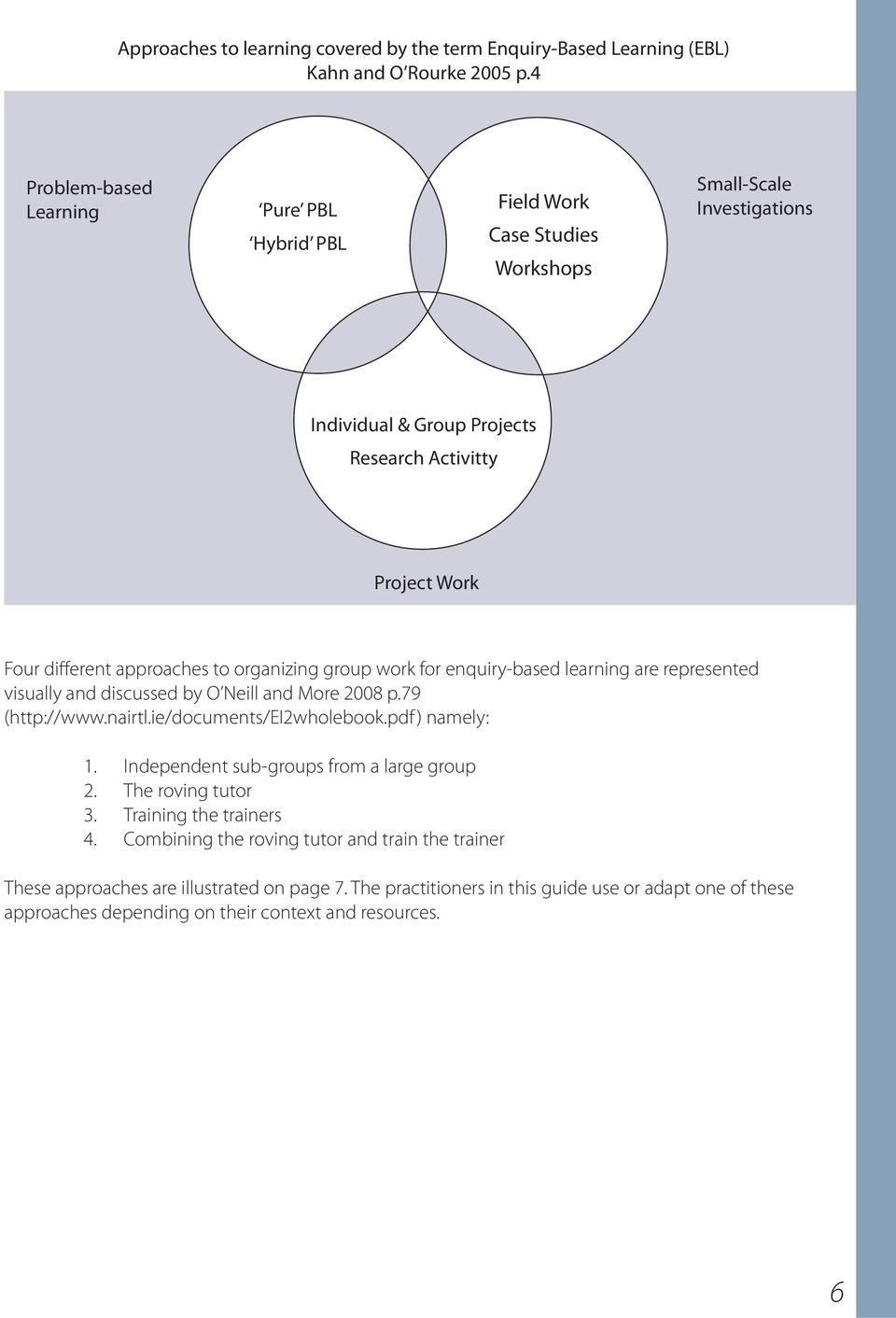 to organizing group work for enquiry-based learning are represented visually and discussed by O Neill and More 2008 p.79 (http://www.nairtl.ie/documents/ei2wholebook.pdf ) namely: 1.
