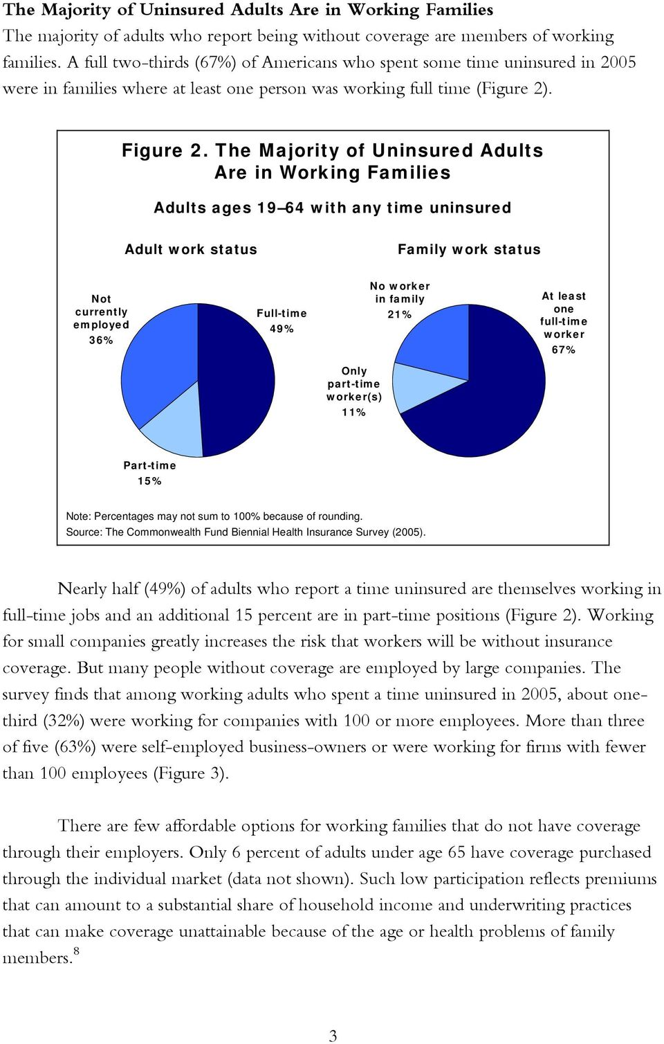 The Majority of Uninsured Adults Are in Working Families Adults ages 19 64 with any time uninsured Adult work status Family work status Not currently employed 36% Full-time 49% No worker in family