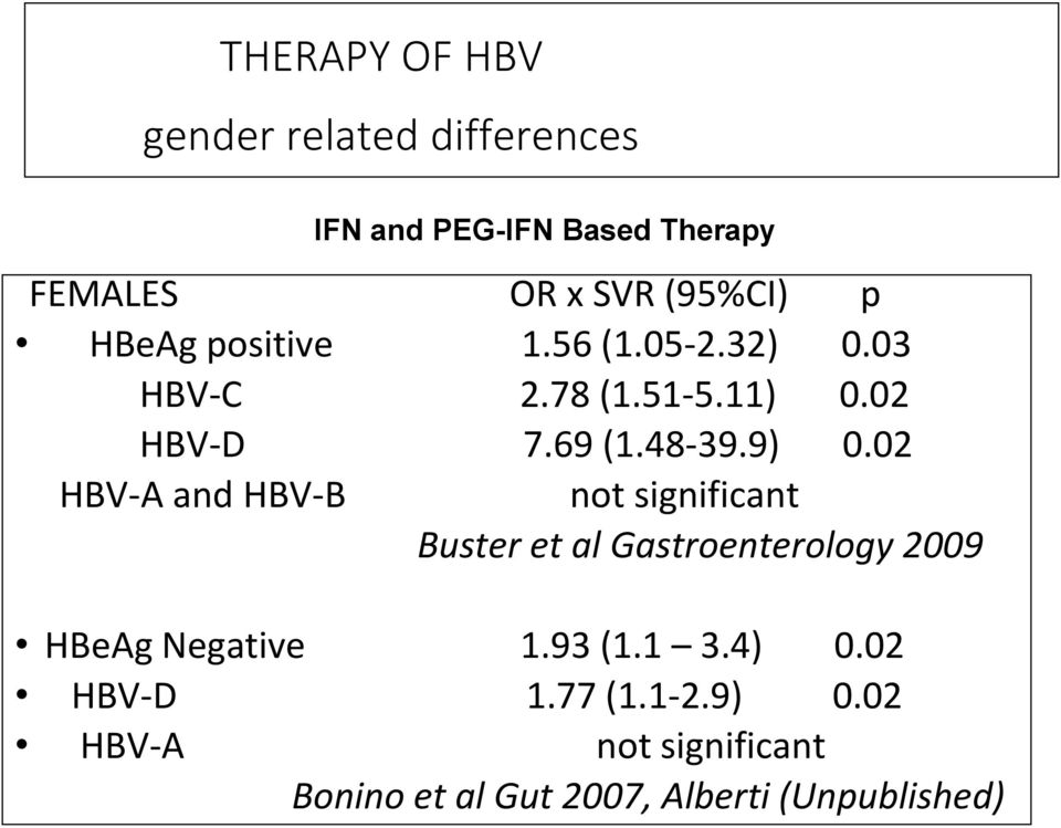 02 HBV-A and HBV-B not significant Buster et al Gastroenterology 2009 HBeAg Negative 1.93 (1.1 3.