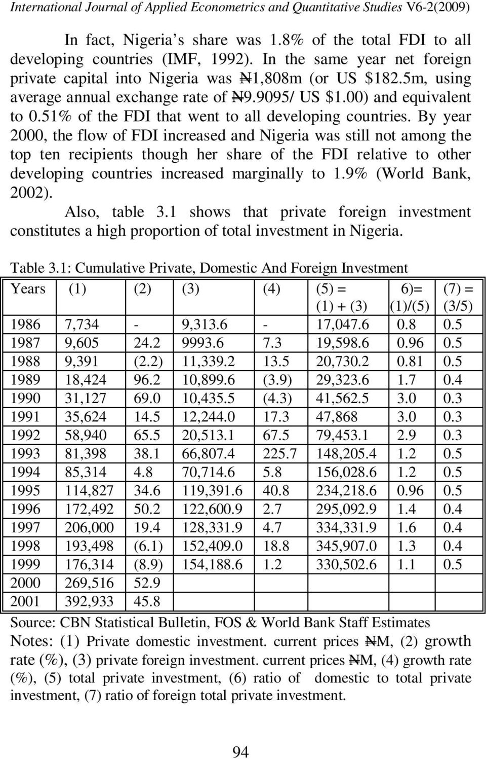 By year 2000, the flow of FDI increased and Nigeria was still not among the top ten recipients though her share of the FDI relative to other developing countries increased marginally to 1.
