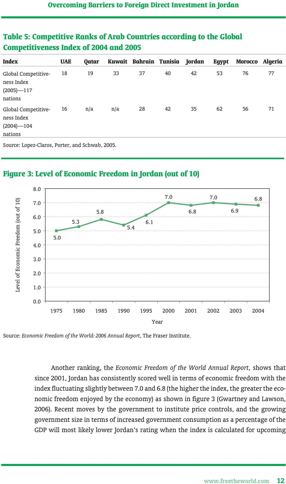 18 19 33 37 40 42 53 76 77 16 n/a n/a 28 42 35 62 56 71 Figure 3: Level of Economic Freedom in Jordan (out of 10) Level of Economic Freedom (out of 10) 8.0 7.0 6.0 5.0 4.0 3.0 2.0 1.0 5.0 5.3 5.8 5.